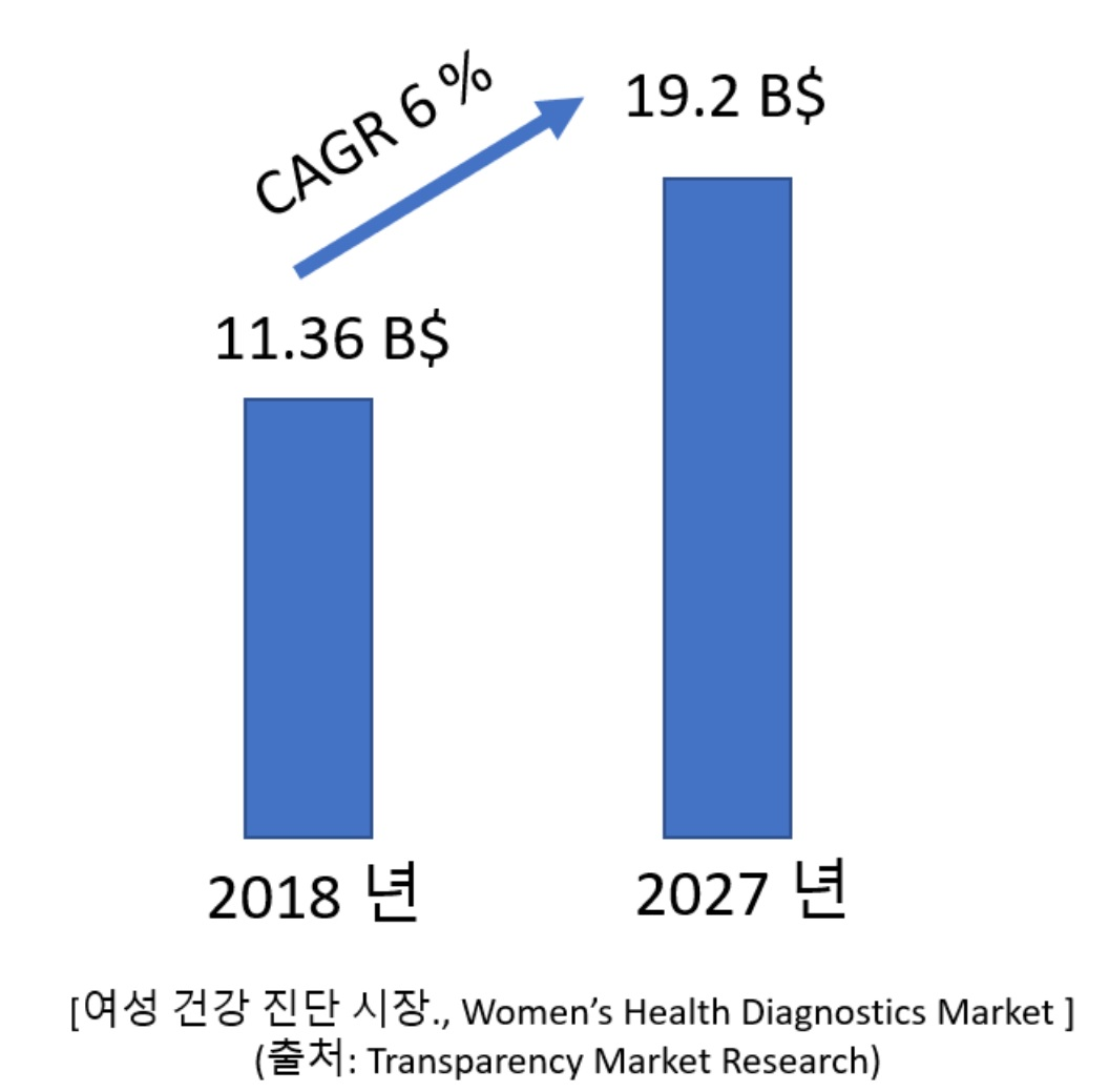 여성 건강 진단 시장., Women's Health Diagnostics Market