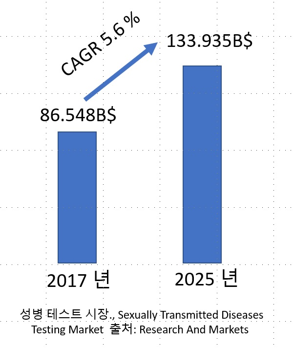 성병 테스트 시장., Sexually Transmitted Diseases Testing Market