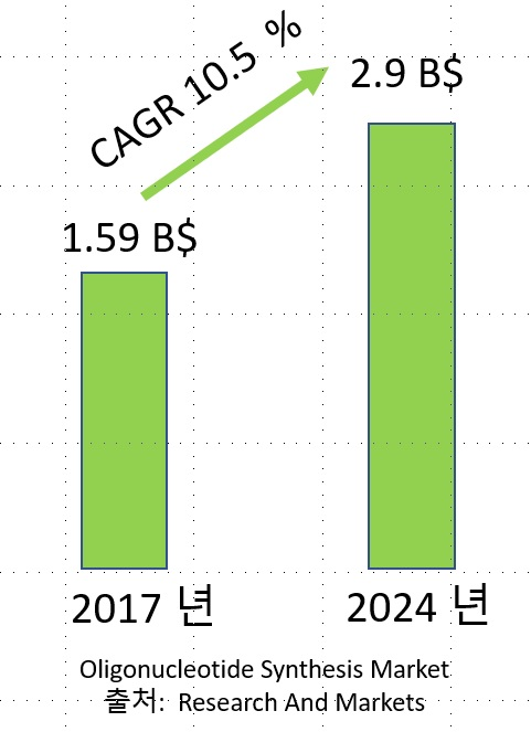 올리고합성시장, Oligonucleotide Synthesis Market